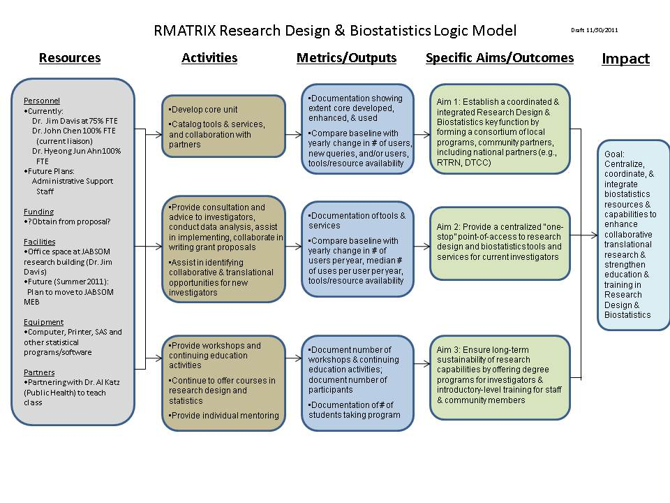 What is research design definition